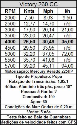 Boletin Técnico Mercury Verado 225hp