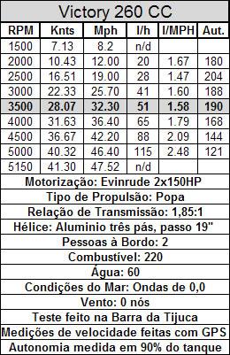 Boletin Técnico Evinrude 2x150hp