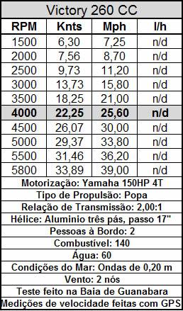 Boletin Técnico Yamaha 4T 1x150hp