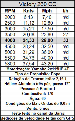 Boletin Técnico Yamaha 4T 2x115hp
