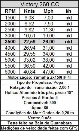 Boletin Técnico Yamaha 4T 2x150hp