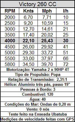 Boletin Técnico Yamaha 4T 2x90hp